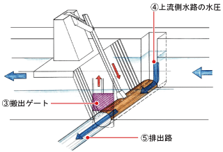 トンネル式除塵装置動作2
